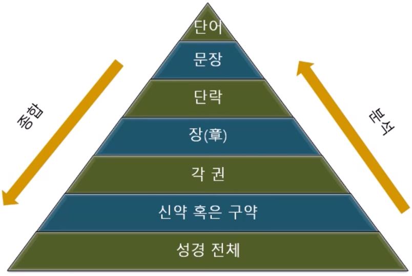 일곱가지단계